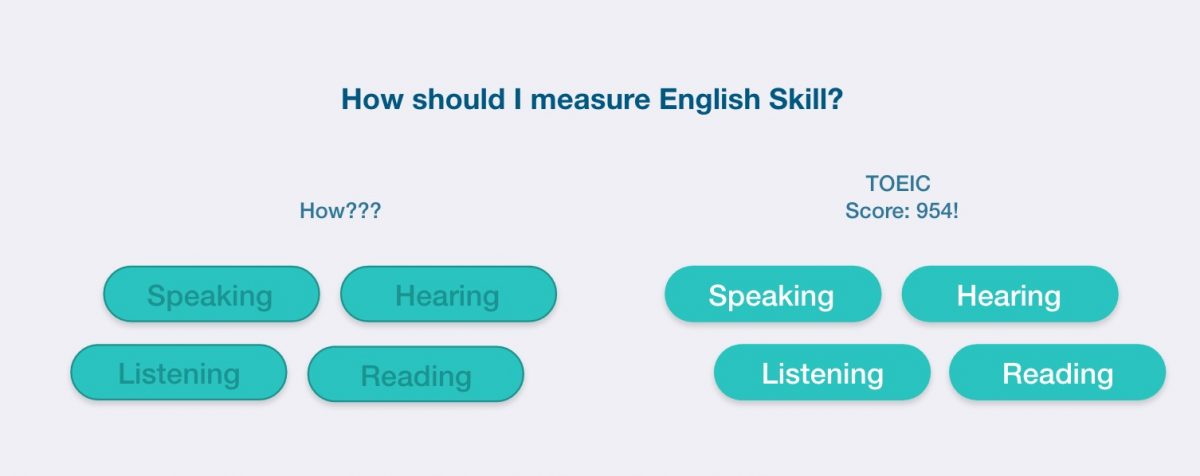 How should I measure English Skill?